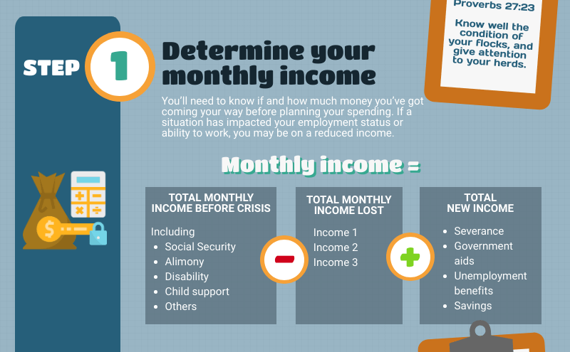 How to create a crisis budget - Determine your monthly income