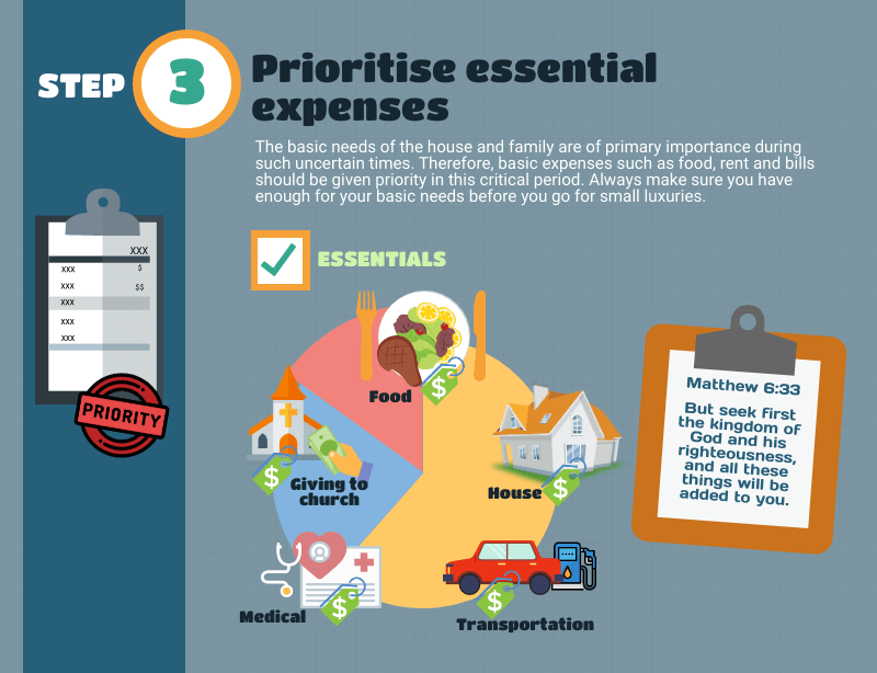 How to create a crisis budget - Prioritise essential expenses